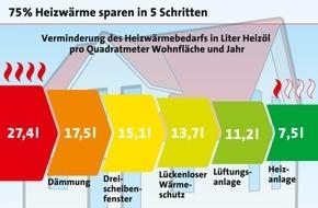 LBS Infodienst Bauen und Finanzieren: Energiewende im Eigenheim