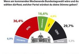 ruf Reisen GmbH: Jugendliche würden Schröder wählen