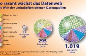 HPI Hasso-Plattner-Institut: Hasso-Plattner-Institut: Web der Daten seit 2011 mehr als verdreifacht (FOTO)
