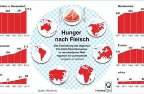 """dpa-infografik GmbH: """"Grafik des Monats"""" - Thema im Juni: Die Entwicklung des globalen Fleischkonsums"""