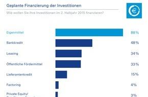 Deutsche Bank AG: Deutsche Bank-Studie: 91 Prozent der Unternehmen planen 2015 noch Investitionen