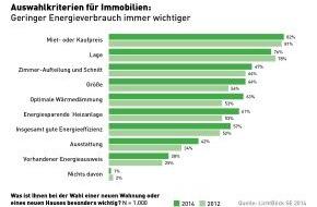 LichtBlick SE: Immobilien-Umfrage: Energieeffizienz für Mieter und Käufer wieder wichtiger / LichtBlick sieht Trendumkehr