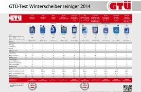 GTÜ Gesellschaft für Technische Überwachung GmbH: GTÜ testet Winterscheibenreiniger: Wisch und weg (FOTO)