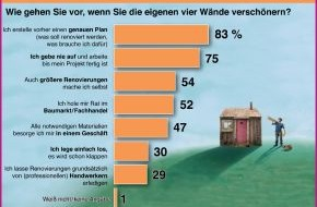 Hornbach Baumarkt AG: Studie offenbart: lieber eine neue Schlagbohrmaschine als den neuesten Playboy / Deutschland - eine Nation leidenschaftlicher Heimwerker (mit Bild)