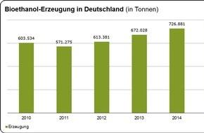 Bundesverband der deutschen Bioethanolwirtschaft e. V.: Zertifiziertes Bioethanol für Super und Super E10 - Produktion in Deutschland 2015 weiter gestiegen