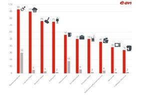 E.ON Energie Deutschland GmbH: Aktuelles E.ON-Ranking: Cupcake-Maker und Smoothie-Mixer helfen beim Energiesparen