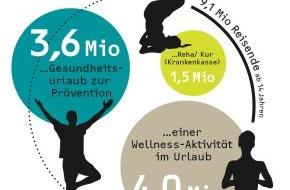 GfK Verein: GfK-Tagung 2014: Auf sich achtgeben - der Weg zu Gesundheit und Wohlbefinden?