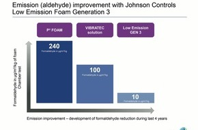 Johnson Controls Automotive Experience: Johnson Controls provides for cleaner air in car interiors / Up to 90 percent fewer volatile organic compounds and lower material impurities Johnson Controls provides for cleaner air in car interiors