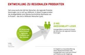 Bundesverband Deutscher Anzeigenblätter e.V. (BVDA): AWA 2015: Regionale Produkte sind zunehmend gefragt - besonders bei Anzeigenblatt-Lesern