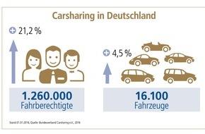 DVAG Deutsche Vermögensberatung AG: Carsharing: Selbstbeteiligung beachten / Das Carsharing-Geschäft boomt. Die Deutsche Vermögensberatung (DVAG) erklärt, was Nutzer hinsichtlich der Versicherung beachten sollten
