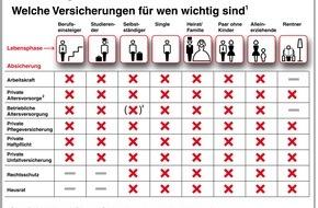Swiss Life Deutschland: So sind die Deutschen versichert: Oft lohnt sich ein Frühjahrsputz im Versicherungsordner