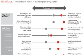Bain & Company: Globale Studie zur Digitalisierung im Finanzsektor / Banken müssen ihre IT für das digitale Zeitalter rüsten