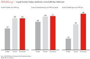Bain & Company: Wie Deutschlands Millionäre ihr Vermögen verwalten