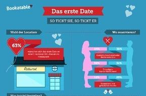 Bookatable GmbH & Co.KG: Das erste Date: Wie tickt das andere Geschlecht? / Bookatable-Umfrage zum Valentinstag: Männer tragen dick auf, Frauen mögen es schlichter