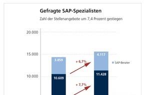 WBS TRAINING AG: Gute Jobperspektiven für SAP-Anwender und SAP-Berater / Weiterbildungsspezialist WBS Training analysiert Stellenmarkt für Berufe im SAP-Umfeld