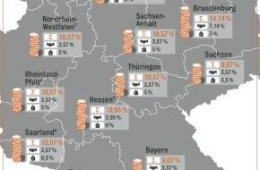 Interhyp AG: Grunderwerbsteuer: Erhöhung in Hessen soll bereits ab August gelten / Hessen und Saarland planen Anhebung um ein Prozent / Schnelles Handeln spart bares Geld