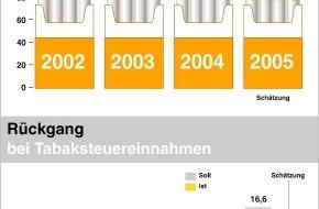 British American Tobacco (Germany) GmbH: Technische Wiederholung: BAT für die Zukunft gut aufgestellt / Mit starken Marken und Neuausrichtung gegen den Branchentrend