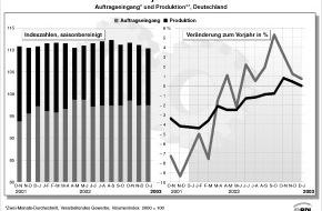 BDI Bundesverband der Dt. Industrie: BDI: Industriekonjunktur bricht ab