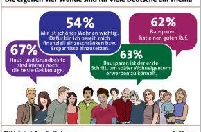 LBS Infodienst Bauen und Finanzieren: Mehrheit der Deutschen ist vom Bausparen überzeugt