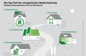 Deutsche Energie-Agentur GmbH (dena): Die Top Fünf der energetischen Modernisierung / Hausbesitzer setzen auf Einzelmaßnahmen wie Heizungstausch, Fenstererneuerung und Wärmedämmung (FOTO)