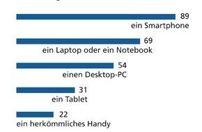 BVR Bundesverband der Deutschen Volksbanken und Raiffeisenbanken: forsa-Umfrage: Jugendliche surfen gern und viel, können sich aber auch ein Leben ohne Internet vorstellen