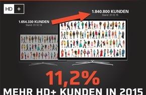 HD PLUS GmbH: HD+ wächst auf über 1,8 Millionen zahlende Kunden