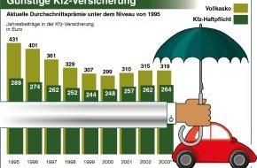 GDV - Gesamtverband der Deutschen Versicherungswirtschaft e.V.: Günstige Kfz-Versicherung