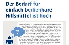 Novo Nordisk Pharma GmbH: Umfrage zu Diabetes zeigt: Der Bedarf für einfach bedienbare Hilfsmittel ist hoch