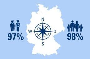 CosmosDirekt: 25 Jahre Mauerfall: Was gibt den Deutschen finanzielle Sicherheit? /  Ein Ost-West-Vergleich (FOTO)