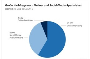 WBS TRAINING AG: Fachkräftemangel 2.0: Online- und Social-Media-Spezialisten Mangelware