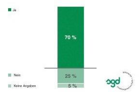 Studiengemeinschaft Darmstadt SGD: Weiterbildungsangebote machen Arbeitgeber attraktiv / TNS Infratest Studie 2012 zeigt: Qualifizierungsmöglichkeiten bringen Vorteile in der Mitarbeiterrekrutierung (mit Bild)