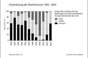 Colliers (Schweiz) SA: Flaute im Büroflächenmarkt