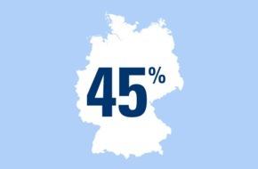 CosmosDirekt: Zahl des Tages: 45 Prozent der Deutschen fühlen sich erst nach der Hochzeit soweit für den anderen verantwortlich, dass man auch bei der finanziellen Zukunftsabsicherung an den Partner denkt