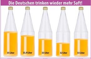 VdF Verband der deutschen Fruchtsaft-Industrie: VdF zieht positive Jahresbilanz 2015 / Deutsche trinken wieder mehr Fruchtsaft