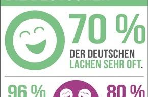 RaboDirect Deutschland: Forsa-Studie: Die Deutschen lachen am liebsten gemeinsam / Heiterkeits-Check von RaboDirect