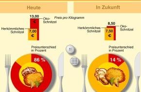 foodwatch e.V.: Was kostet ein Schnitzel wirklich? / foodwatch-Report über falsche Preise, wahre Kosten und die Sinnlosigkeit von moralischen Appellen an die Verbraucher