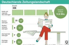 "dpa-infografik GmbH: ""Grafik des Monats"" - Thema im Oktober: Zeitungen unter Druck"