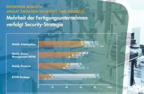 Freudenberg IT: Industrieller Mittelstand macht mobil - und geht auf Nummer sicher