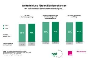 Studiengemeinschaft Darmstadt SGD: Weiterbildung neben dem Beruf fördert Karrierechancen / TNS Infratest-Studie 2016: Digitalisierte Arbeitswelt erfordert hohe Lernbereitschaft seitens der Arbeitnehmer