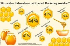 news aktuell GmbH: PR-Trendmonitor: Nur ein Viertel der deutschen Pressestellen will mit Content Marketing zusätzliche Leads und Umsätze generieren