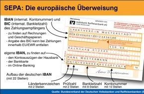 BVR Bundesverband der dt. Volksbanken und Raiffeisenbanken: Ab Februar 2016 gelten für Verbraucher ausschließlich die europäischen SEPA-Zahlverfahren mit der IBAN als Bankkontonummer