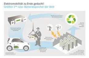 Mercedes-Benz Schweiz AG: Weltweit grösster 2nd-Use-Batteriespeicher geht in Kürze ans Netz
