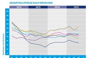 Hays AG: Hays-Fachkräfte-Index: Nachfrage nach Fachkräften im letzten Quartal insgesamt leicht gesunken / Stärkere Nachfrage aus der IT-Industrie