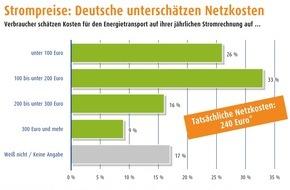 Bundesverband Neue Energiewirtschaft e.V. (bne): bne, vzbv, LichtBlick SE / Kostenanstieg bei Netzentgelten begrenzen, Transparenz herstellen