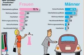 Verband der deutschen Lack- und Druckfarbenindustrie e.V.: Von männlichen und weiblichen Trendfarben (mit Grafik)