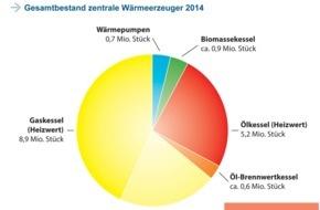 BDH - Bundesverband der Deutschen Heizungsindustrie: Heizungsanlagenbestand 2014: Keine Wärmewende in Sicht
