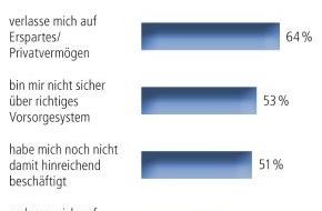 """DVAG Deutsche Vermögensberatung AG: TNS-Bevölkerungsumfrage: """"Mid Ager"""" verschließen vor dem Thema Pflege die Augen"""