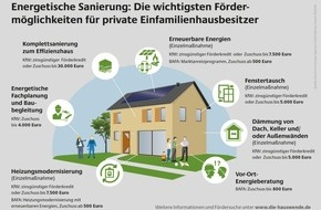 Deutsche Energie-Agentur GmbH (dena): Energetische Sanierung: Fördermöglichkeiten für private Hausbesitzer / Online-Datenbank informiert über Förderprogramme für die Haussanierung