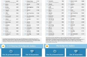 GoEuro travel GmbH: Preisvergleich Übernachtungskosten: Schweizer Städte weltweit unter den teuersten 30