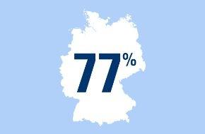 CosmosDirekt: Familie und Freunde - verlässliche Helfer in der Not: 77 Prozent der Deutschen können sich auf finanzielle Unterstützung aus dem privaten Umfeld verlassen